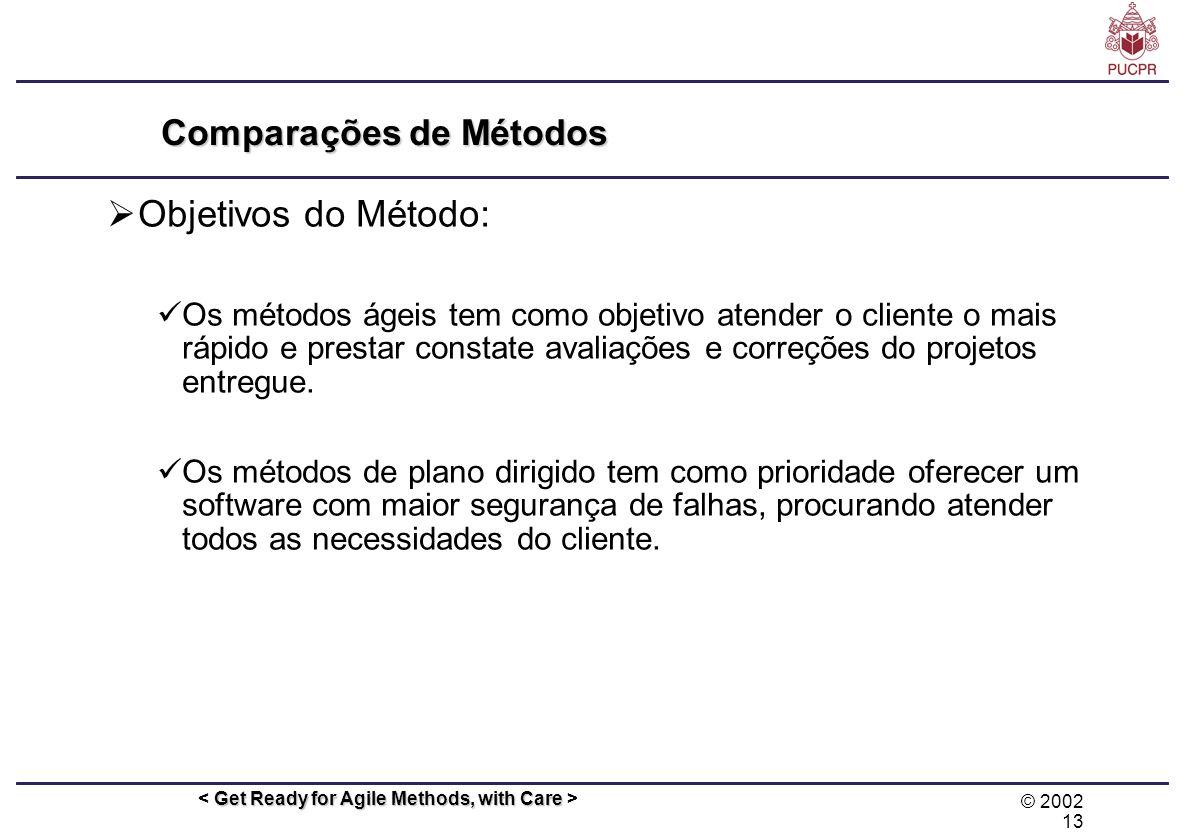 © 2002 13 Get Ready for Agile Methods, with Care Comparações de Métodos Objetivos do Método: Os métodos ágeis tem como objetivo atender o cliente o ma