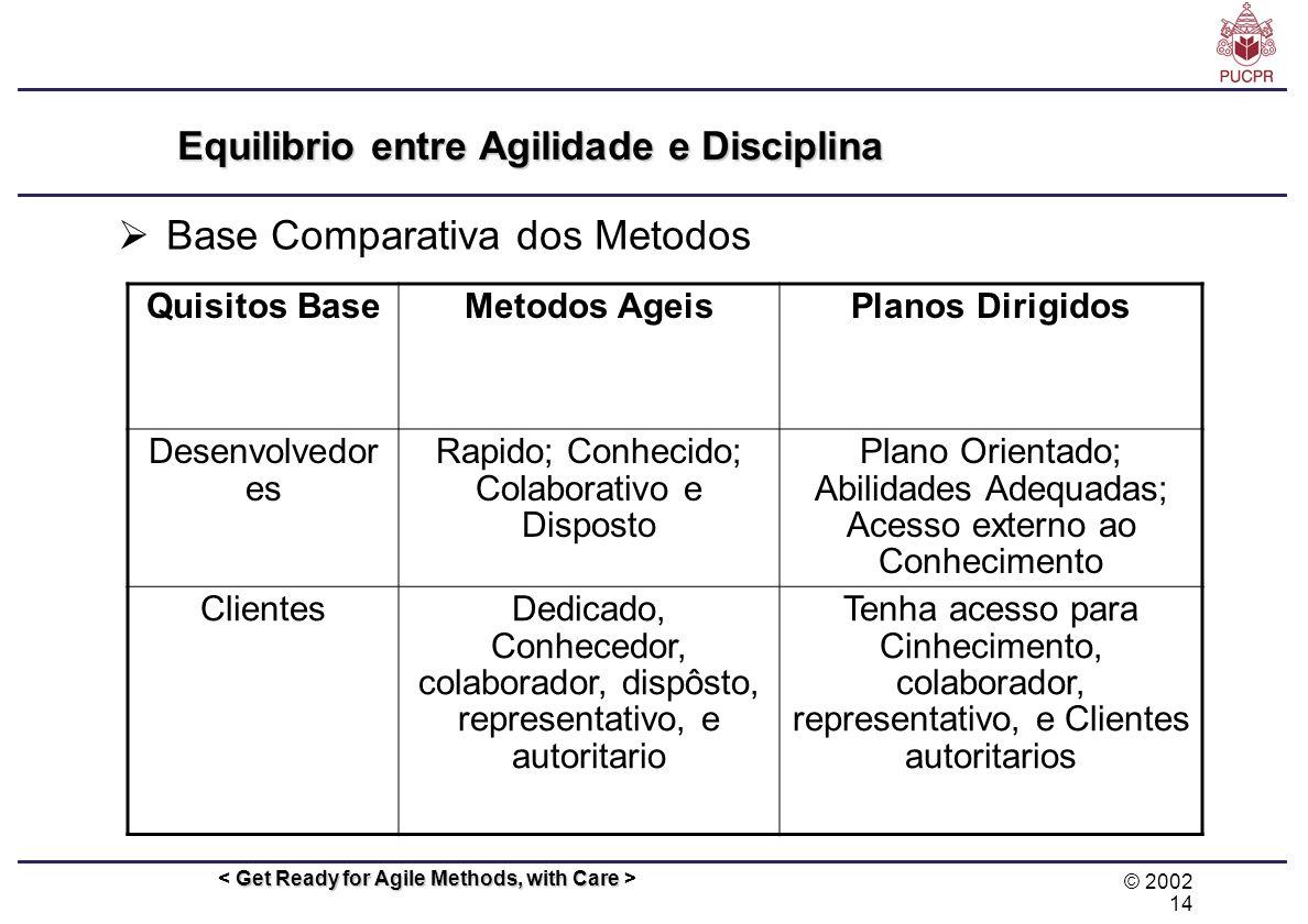 © 2002 14 Get Ready for Agile Methods, with Care Equilibrio entre Agilidade e Disciplina Base Comparativa dos Metodos Quisitos BaseMetodos AgeisPlanos