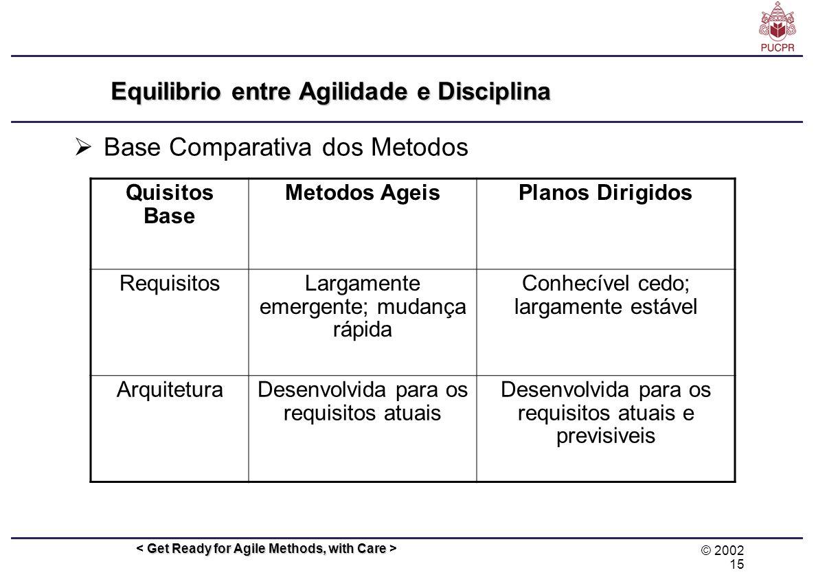 © 2002 15 Get Ready for Agile Methods, with Care Equilibrio entre Agilidade e Disciplina Base Comparativa dos Metodos Quisitos Base Metodos AgeisPlano
