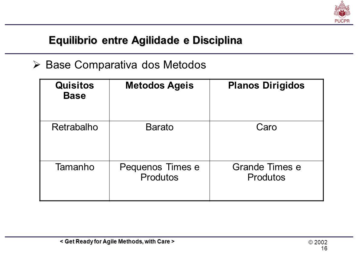 © 2002 16 Get Ready for Agile Methods, with Care Equilibrio entre Agilidade e Disciplina Base Comparativa dos Metodos Quisitos Base Metodos AgeisPlano