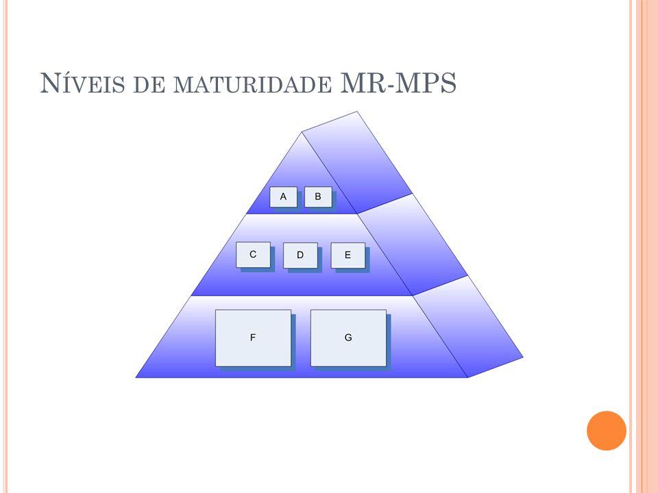 N ÍVEIS DE MATURIDADE MR-MPS