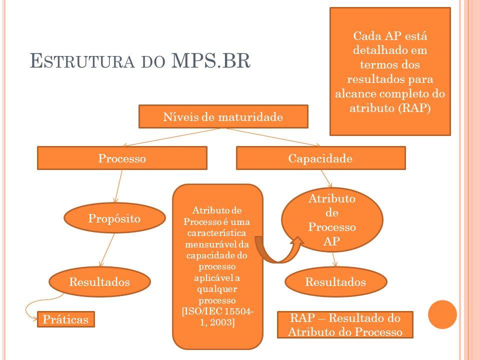 E STRUTURA DO MPS.BR Níveis de maturidade ProcessoCapacidade Propósito Atributo de Processo AP Resultados Práticas Atributo de Processo é uma caracter