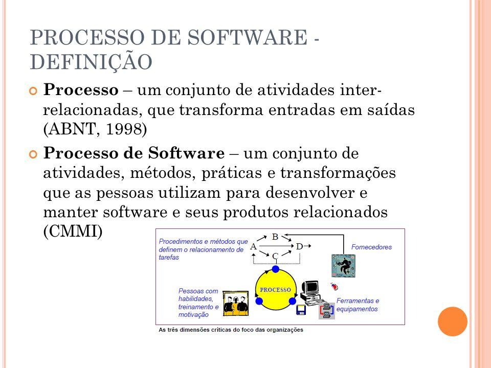 PROCESSO DE SOFTWARE - DEFINIÇÃO Processo – um conjunto de atividades inter- relacionadas, que transforma entradas em saídas (ABNT, 1998) Processo de