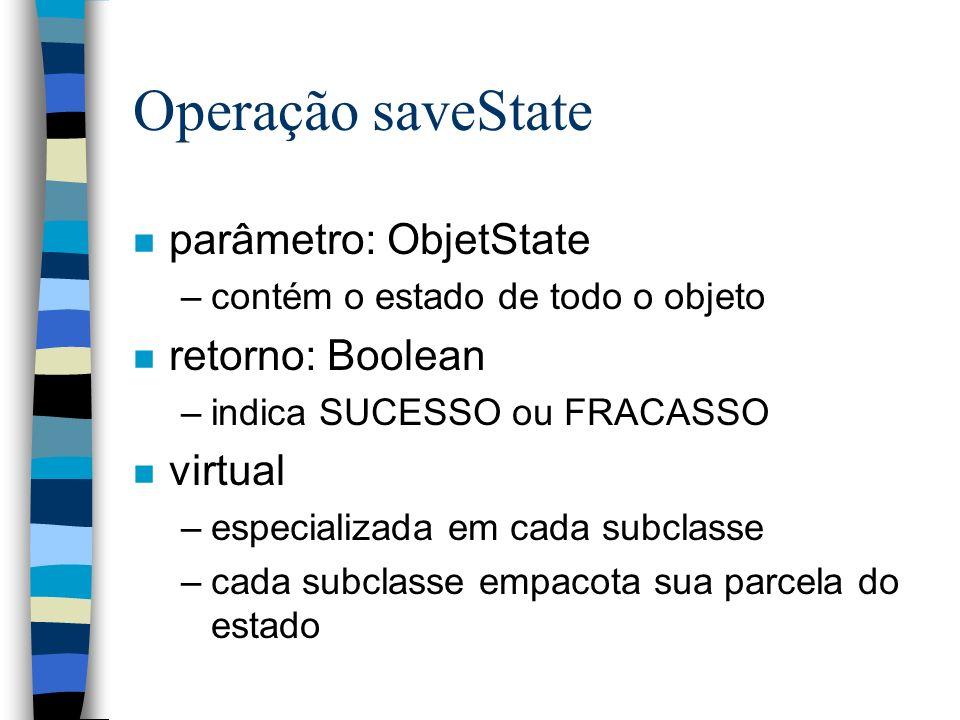 Operação saveState n parâmetro: ObjetState –contém o estado de todo o objeto n retorno: Boolean –indica SUCESSO ou FRACASSO n virtual –especializada em cada subclasse –cada subclasse empacota sua parcela do estado