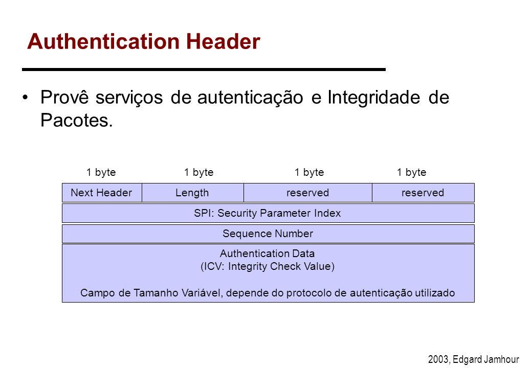 2003, Edgard Jamhour AH e Modo Túnel e Modo Transporte IPTCP/UDPDADOS IPTCP/UDPDADOSAH IPTCP/UDPDADOSAHIP IPv4 IPv4 com autenticação IPv4 com autentic