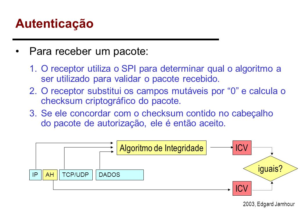 2003, Edgard Jamhour Authentication Data Para enviar um pacote: 1.O transmissor constrói um pacote com todos os campos IP e protocolos das camadas sup