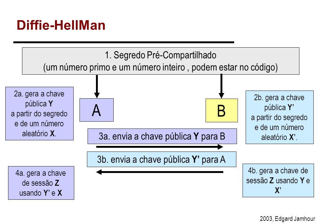 2003, Edgard Jamhour Algoritmo Diffie-Hellman 1) Cada host obtém os parâmetros