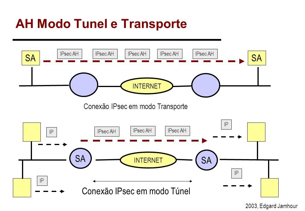 2003, Edgard Jamhour Transmissão dos Dados A B Quando transmitir para B use SPI=5 SPI=5 algo. SHA1 chave: xxxx SPI=5 algo. SHA1 chave: xxxx IP AH DADO