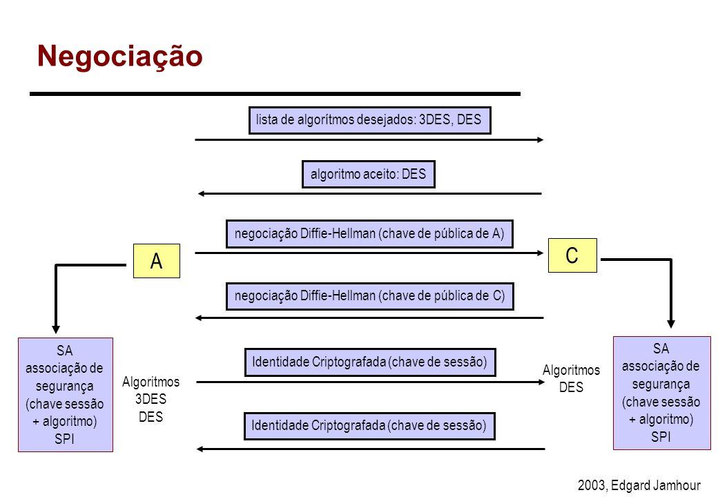 2003, Edgard Jamhour Campos do IPsec ESP Header: –SPI e Sequence Number: Mesmas funções do AH –O algoritmo de criptografia pode ser qualquer, mas o DE
