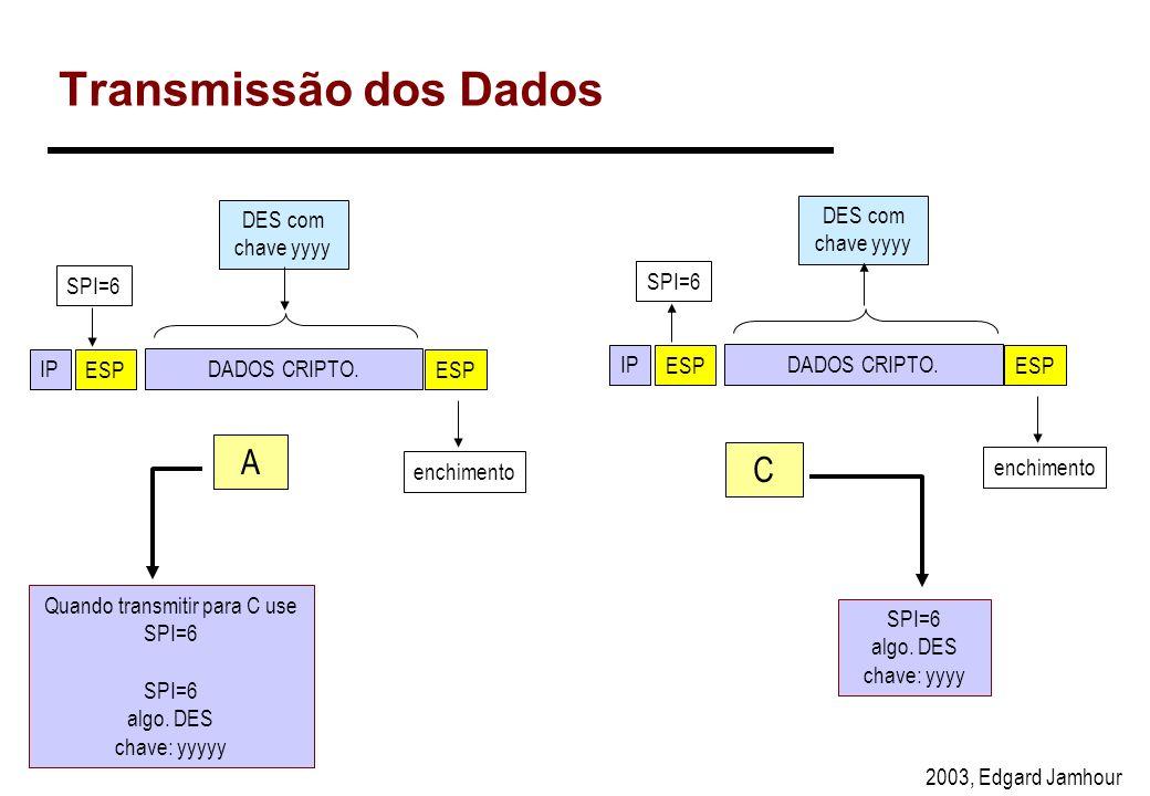 2003, Edgard Jamhour Negociação A C lista de algorítmos desejados: 3DES, DESalgoritmo aceito: DESnegociação Diffie-Hellman (chave de pública de A)nego