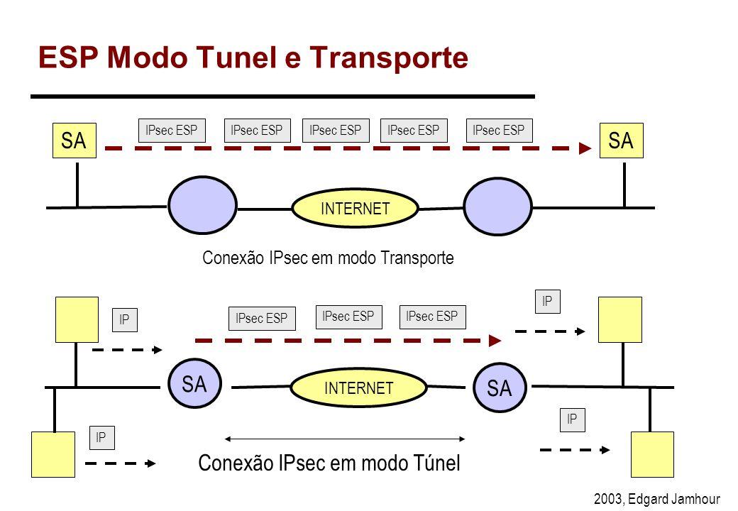2003, Edgard Jamhour Transmissão dos Dados A C Quando transmitir para C use SPI=6 SPI=6 algo. DES chave: yyyyy SPI=6 algo. DES chave: yyyy IP ESP DADO