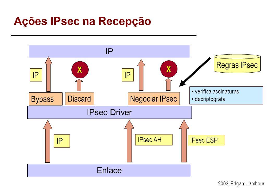 2003, Edgard Jamhour Ações IPsec na Transmissão Discard Bypass Regras IPsec gerar assinaturas digitais criptografar os dados IPsec Driver Enlace IP IP