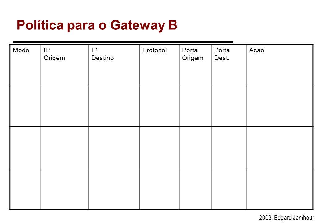 2003, Edgard Jamhour Política para o Gateway A ModoIP Origem IP Destino ProtocolPorta Origem Porta Dest. Acao