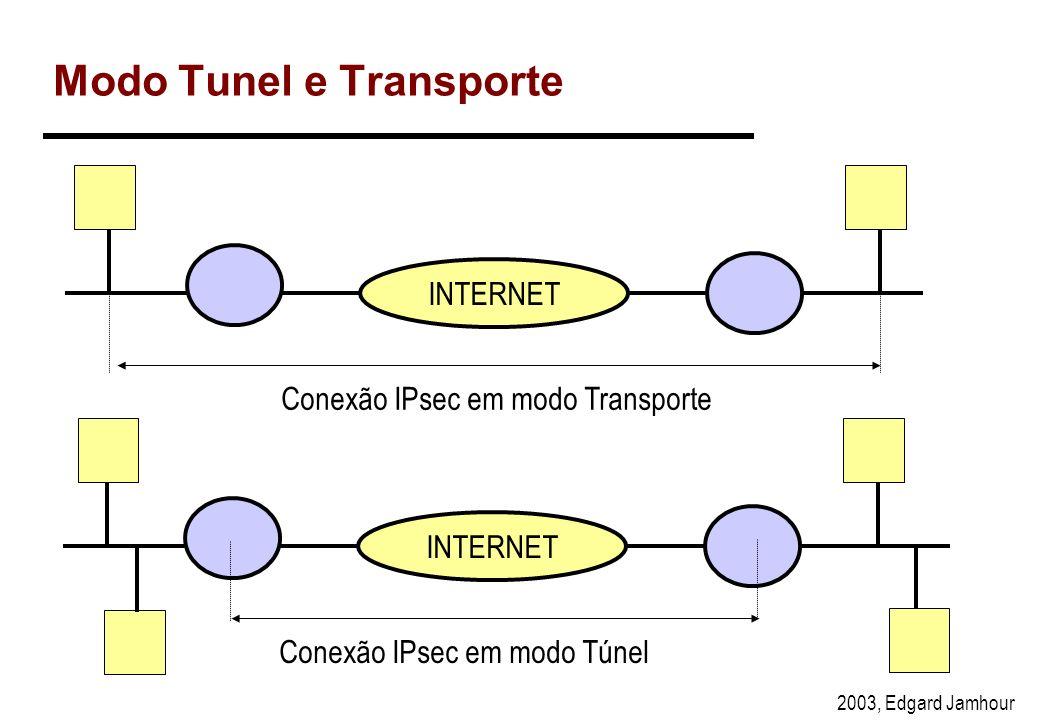 2003, Edgard Jamhour Modos de Utilização do IPsec Modo transporte –Garante a segurança apenas dos dados provenientes das camadas superiores. –Utilizad