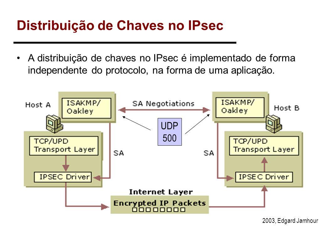 2003, Edgard Jamhour Negociação de SAs A negociação de SA e o gerenciamento de chaves é implementado por mecanismos externos ao IPsec. A única relação