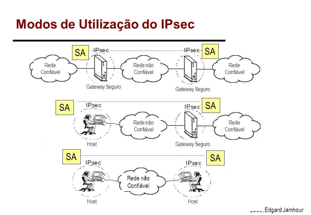 2003, Edgard Jamhour Fases de Criação da SA FASE 2: Criação do SA para IPsec –Define o SA que será realmente usado para comunicação segura 1.Policy Ne