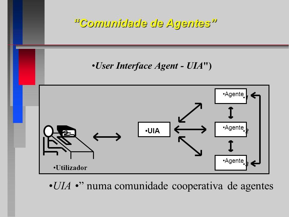 Utilizador UIA Agente 1 2 3 UIA numa comunidade cooperativa de agentes Comunidade de Agentes User Interface Agent - UIA
