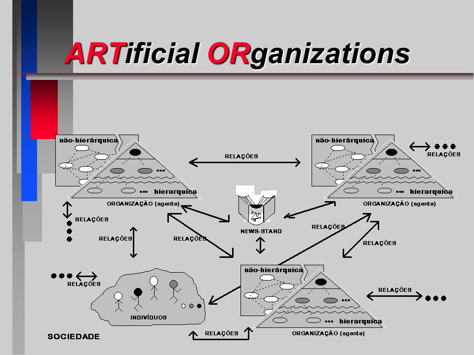 Agentes (Organizações) Quadro-Negro (Quiosque News Stand) Os componentes do sistema ARTOR