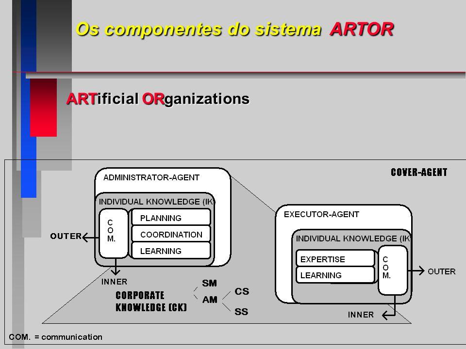 ARTificial ORganizations Os componentes do sistema ARTOR