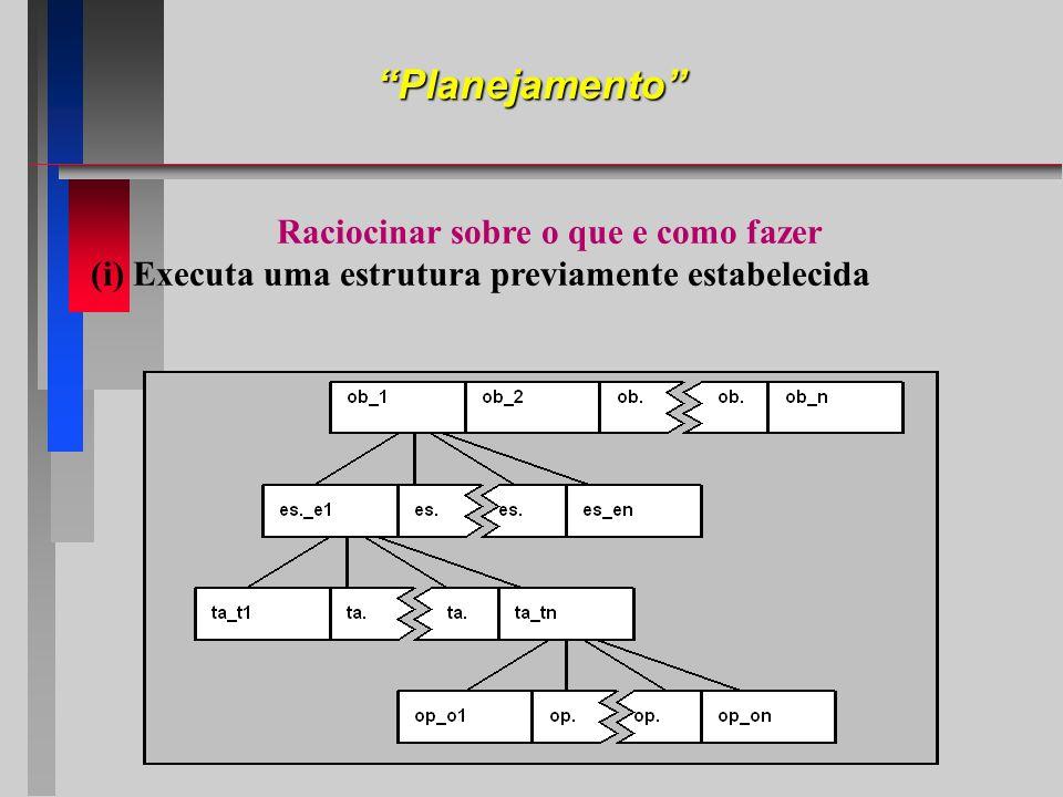 Raciocinar sobre o que e como fazer (i) Executa uma estrutura previamente estabelecida Planejamento