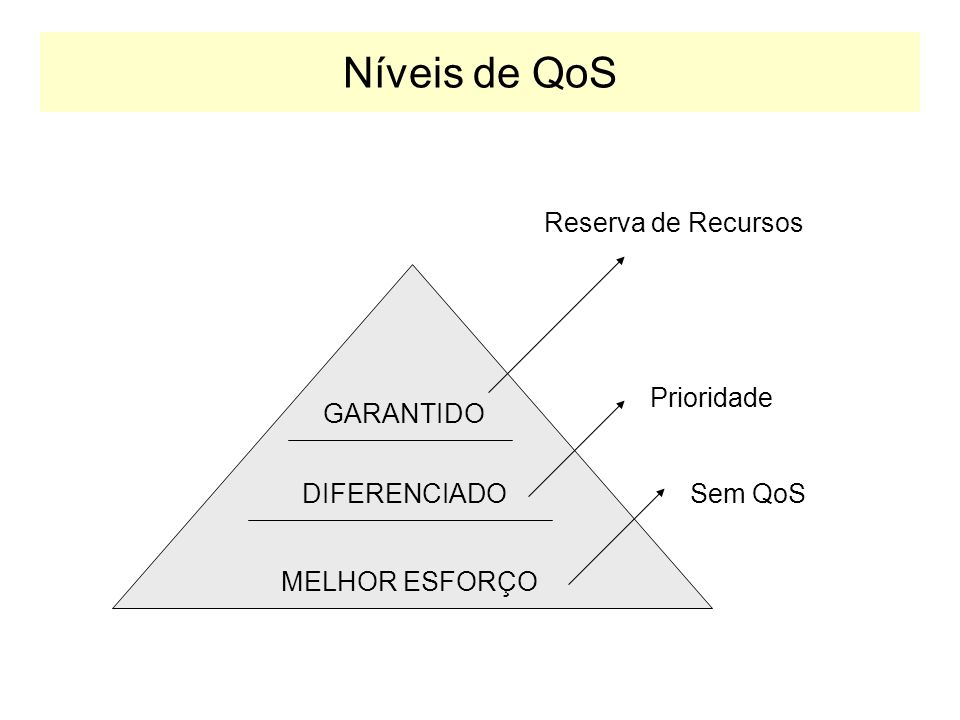 Níveis de Serviço QoS Três níveis básicos de QoS podem ser providos através de redes heterogêneas: –1) Melhor Esforço (Best-effort Service): É a imple