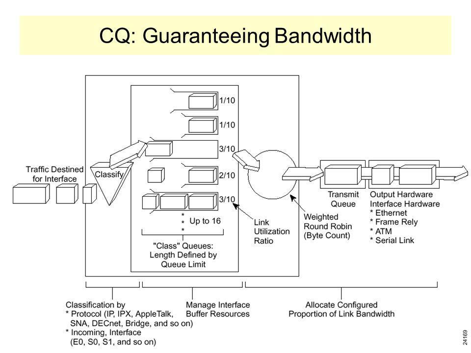 CQ: Guaranteeing Bandwidth Esta técnica utiliza até 16 filas em escalonamento round robin. O tamanho das filas é proporcional a prioridade do tráfego.