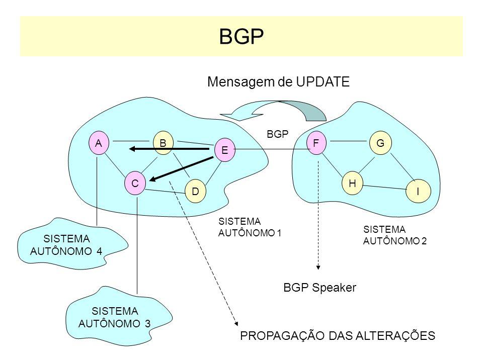 BGP: Border Gateway Protocol Função –Troca de informação entre sistemas autônomos Criado em 1989 –RFC 1267 –Substitudo do EGP Utiliza mensagens de upd