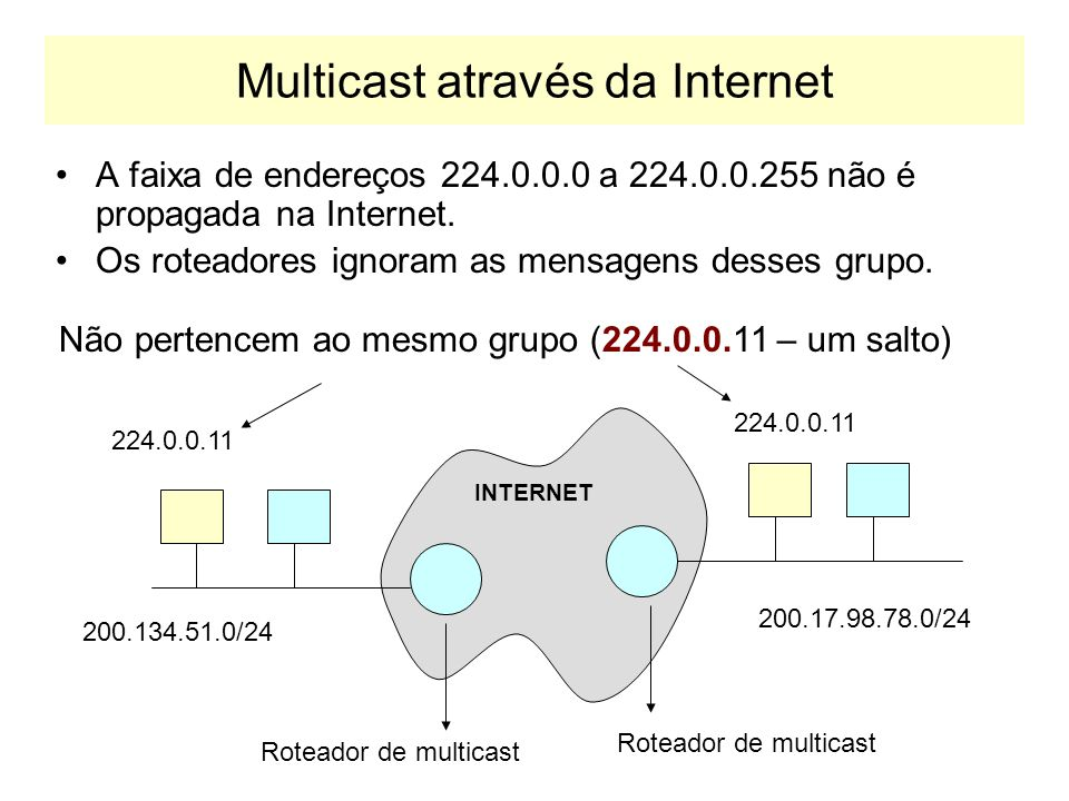 Níveis de Participação no Multicast Nível 0 –O host não envia nem recebe mensagens Multicast Nível 1 –O host pode enviar, mas não pode receber multica