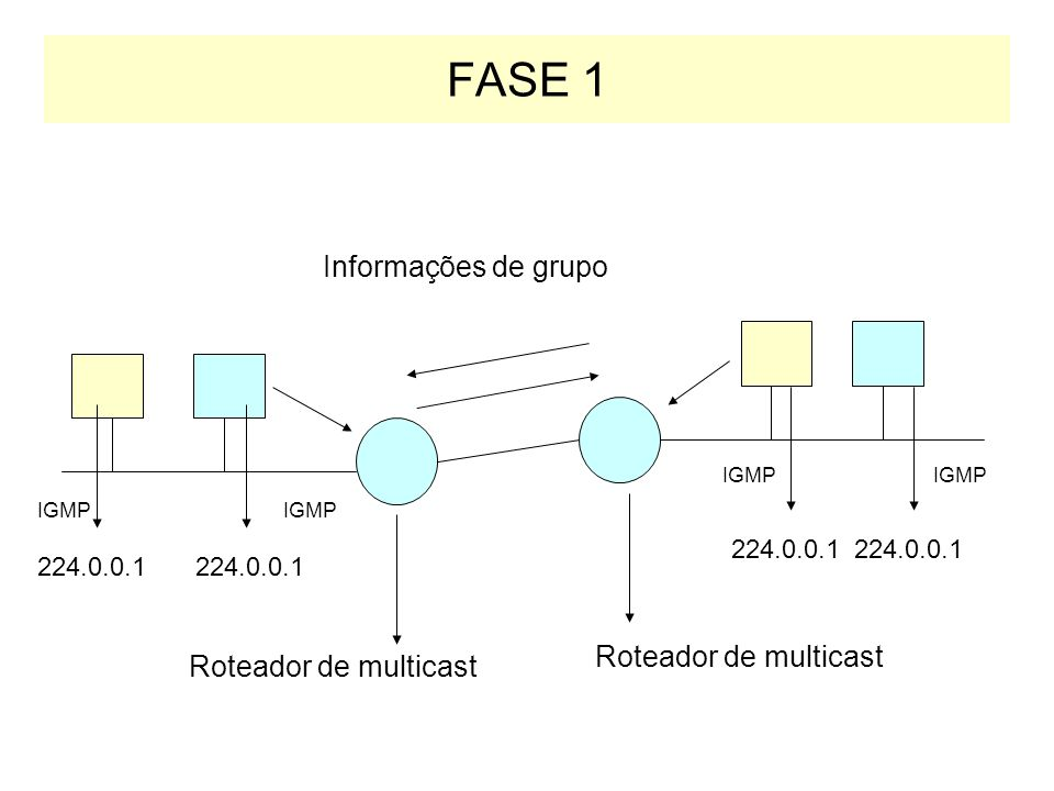 IGMP FASE 1: –Quando um host se junta a um novo grupo de multicast, ele envia uma mensagem IGMP para o endereço de multicast todos os hosts (224.0.0.1