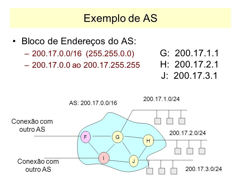 Exemplo de AS Bloco de Endereços do AS: –200.17.0.0/16 (255.255.0.0) –200.17.0.0 ao 200.17.255.255 FG I J H Conexão com outro AS 200.17.1.0/24 200.17.2.0/24 200.17.3.0/24 G: 200.17.1.1 H: 200.17.2.1 J: 200.17.3.1 AS: 200.17.0.0/16