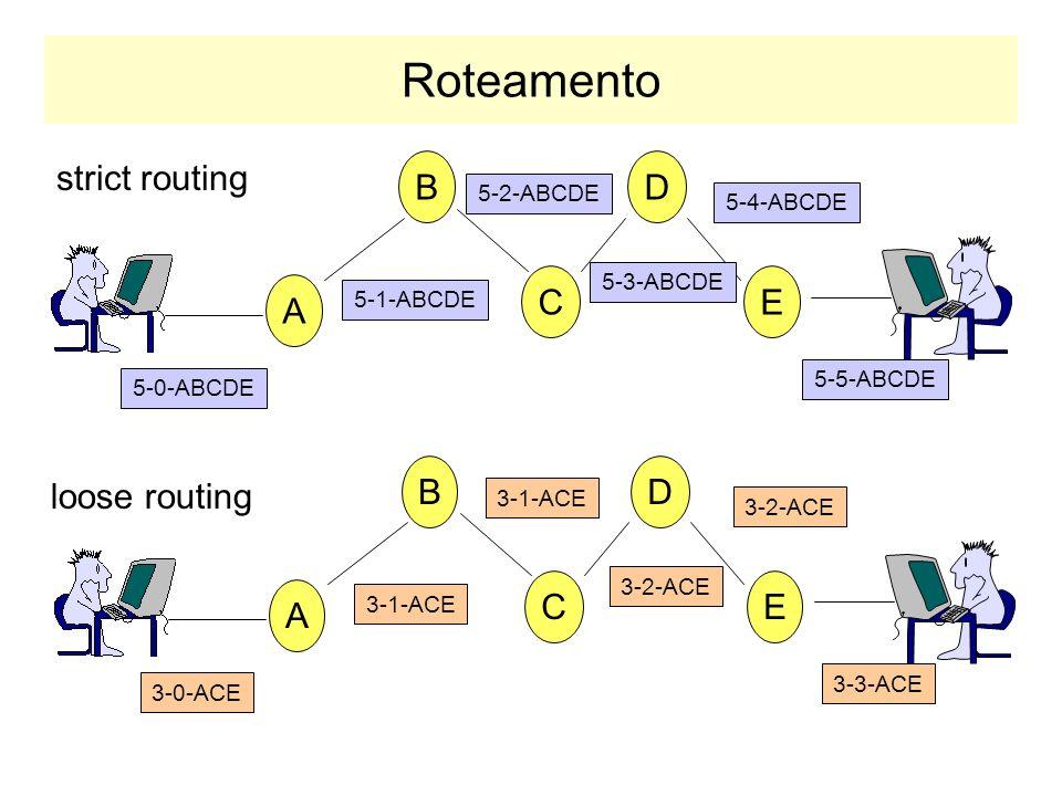 Routing Header Indica um ou mais roteadores que devem compor o caminho do datagrama até o destinatário. –o caminho completo pode ser especificado (str
