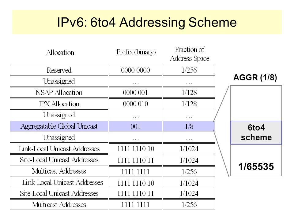 Tuneis Dinâmicos Internet IPv4 Host IPv6 Host IPv6 Rede IPv6 Tunel IPv6to4 configurado dinamicamente Roteadores IPv4, IPv6 com capacidade tunelamento
