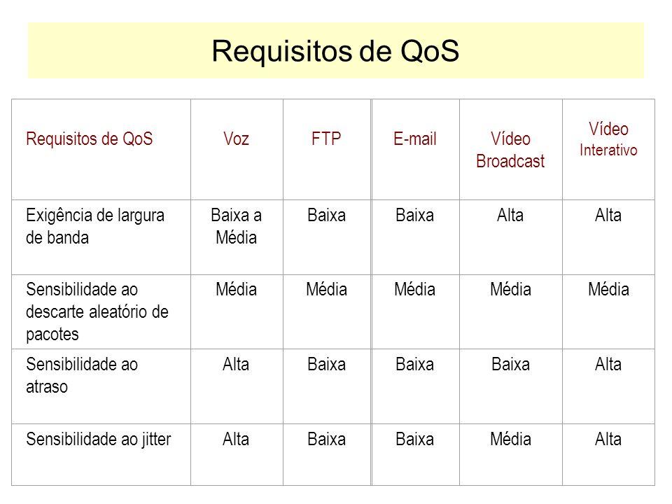 Classificação das Aplicações A QoS solicitada ao provedor de serviços depende dos requisitos específicos das aplicações. –Aplicações tempo-real Aplica
