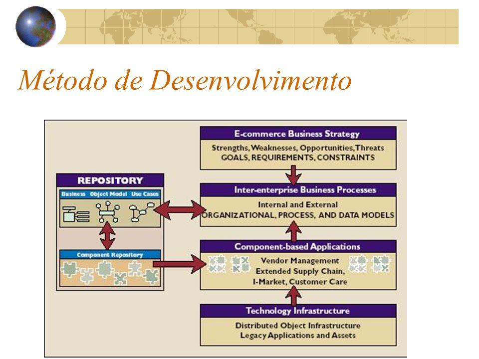 Método de Desenvolvimento