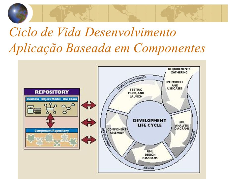 Ciclo de Vida Desenvolvimento Aplicação Baseada em Componentes