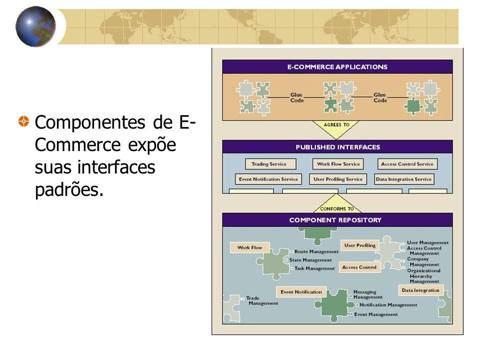 Componentes de E- Commerce expõe suas interfaces padrões.