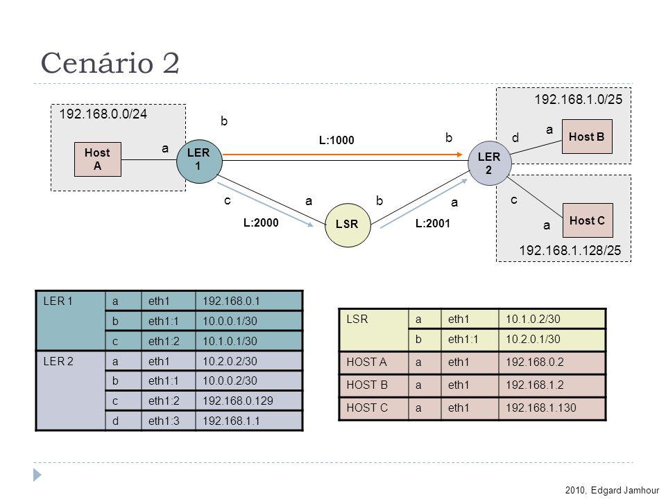 2010, Edgard Jamhour Cenário 2 Host A Host B a LER 1 192.168.0.0/24 LER 2 L:2000 Host C 192.168.1.0/25 192.168.1.128/25 L:2001 b c d a a LER 1aeth1192