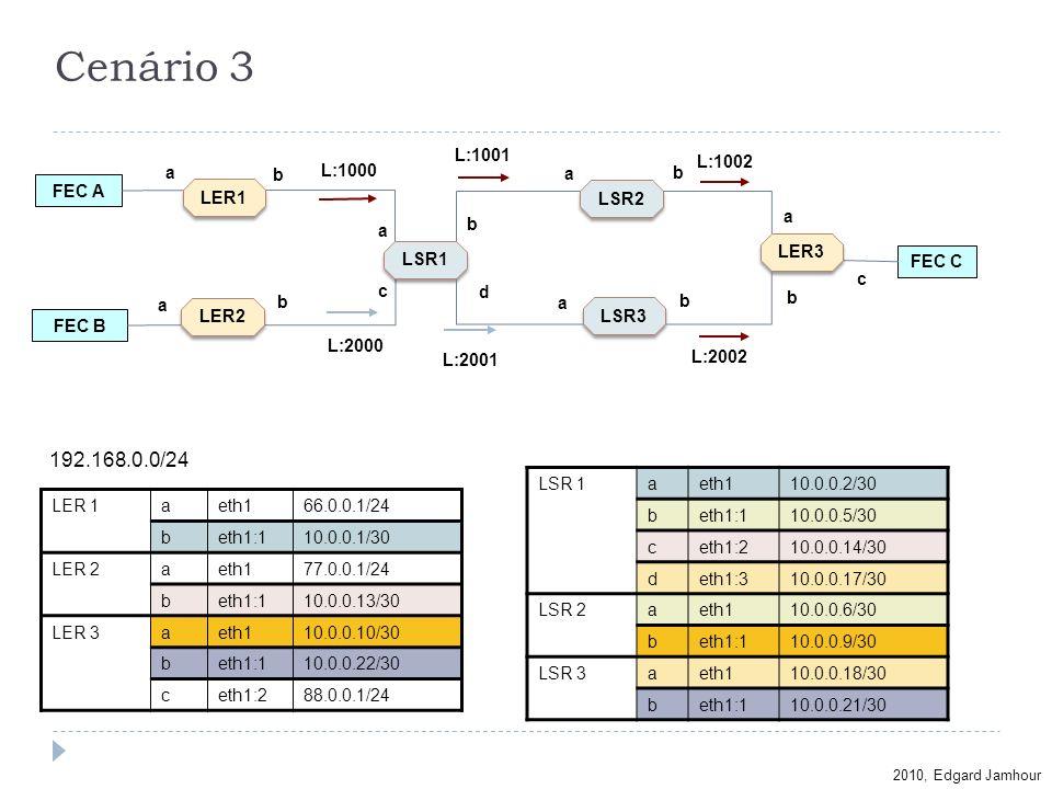 2010, Edgard Jamhour Cenário 3 LER 1aeth166.0.0.1/24 beth1:110.0.0.1/30 LER 2aeth177.0.0.1/24 beth1:110.0.0.13/30 LER 3aeth110.0.0.10/30 beth1:110.0.0