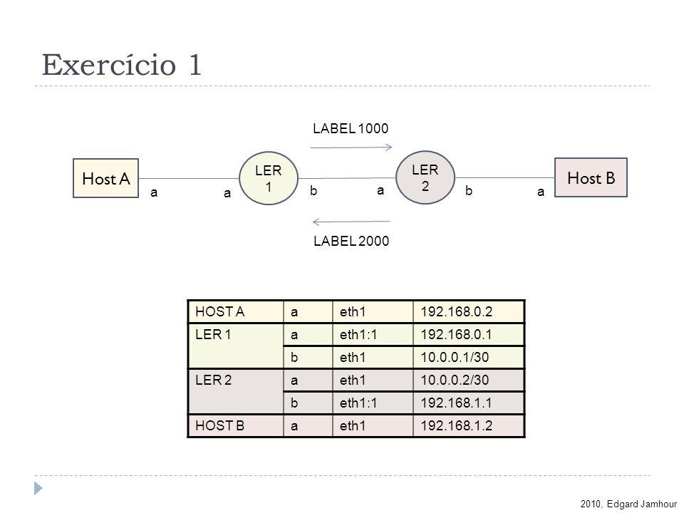 2010, Edgard Jamhour Exercício 1 a LABEL 1000 LER 1 LER 2 Host A Host B a b HOST Aaeth1192.168.0.2 LER 1aeth1:1192.168.0.1 beth110.0.0.1/30 LER 2aeth1