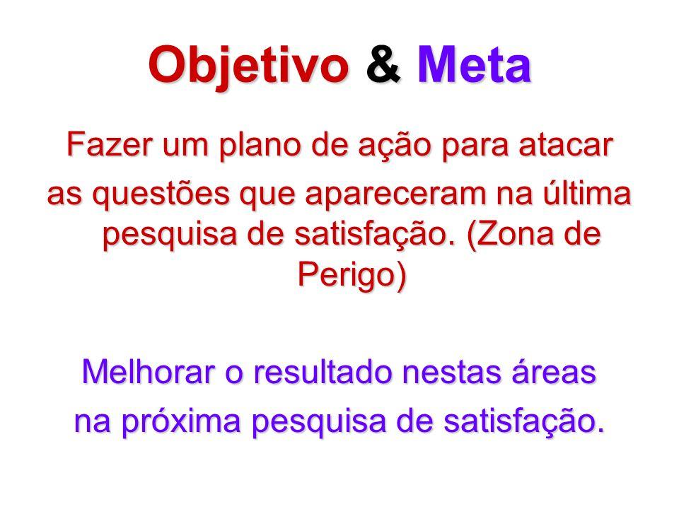 Objetivo & Meta Fazer um plano de ação para atacar as questões que apareceram na última pesquisa de satisfação. (Zona de Perigo) Melhorar o resultado