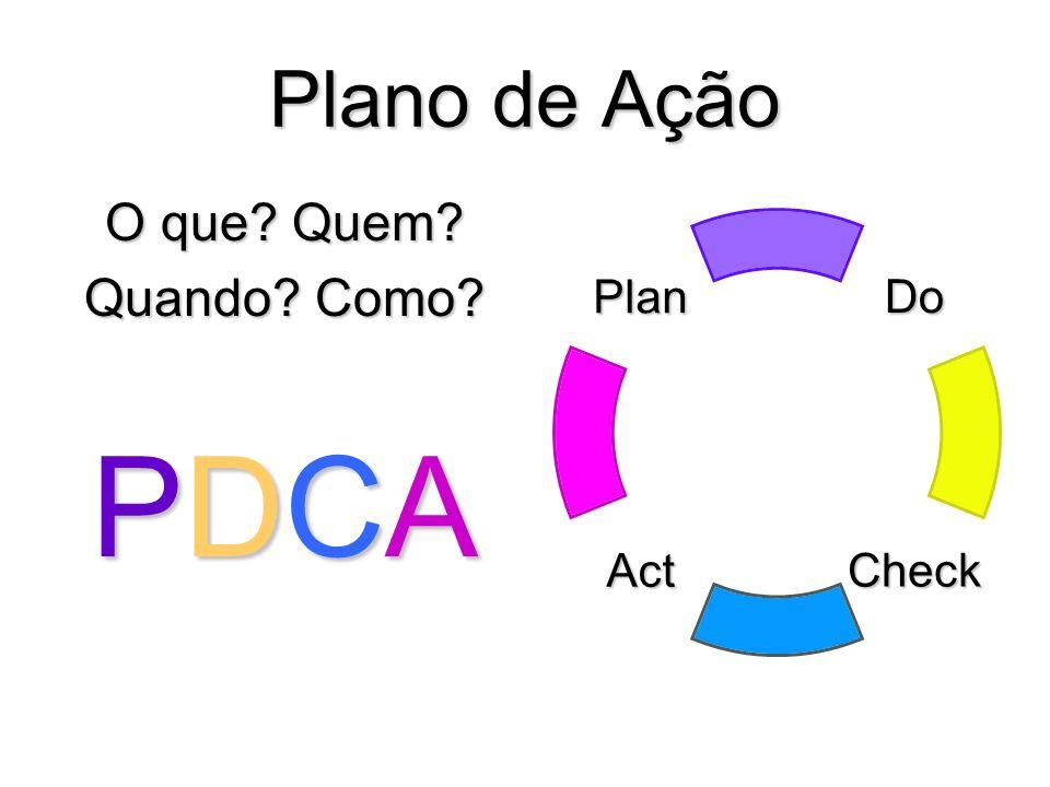 Plano de Ação O que? Quem? Quando? Como? PDCAPDCAPDCAPDCADo CheckAct Plan
