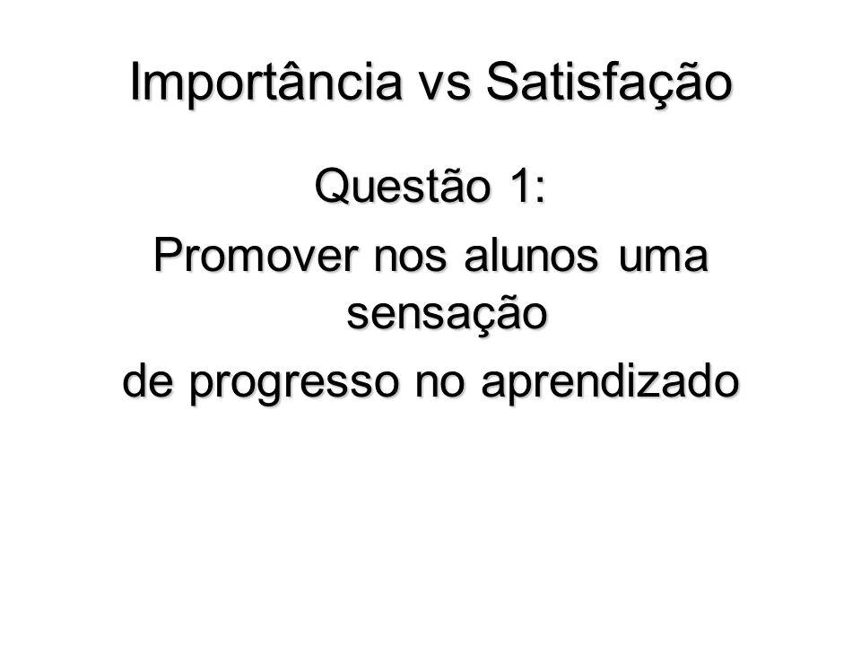 Importância vs Satisfação Questão 1: Promover nos alunos uma sensação de progresso no aprendizado