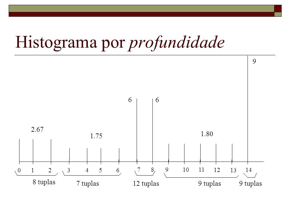 Histograma por profundidade 0 1 2 3 4 5 6 78 9 1011 12 13 14 1.80 6 9 2.67 8 tuplas 7 tuplas 1.75 12 tuplas9 tuplas 6