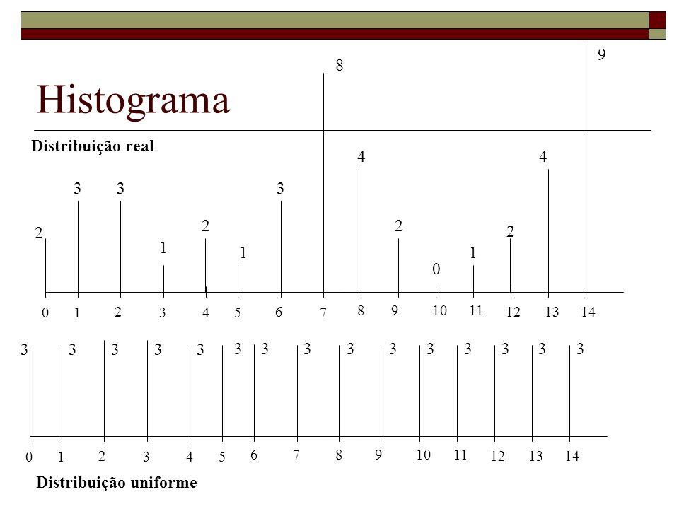 Histograma 0 1 2 3 4 5 678 9 1011 12 13 14 0 1 2 3 4 5 6 7 8 9 1011 12 13 14 2 33 1 2 2 2 3 11 0 8 44 9 3 33333 3333333333 Distribuição real Distribuição uniforme