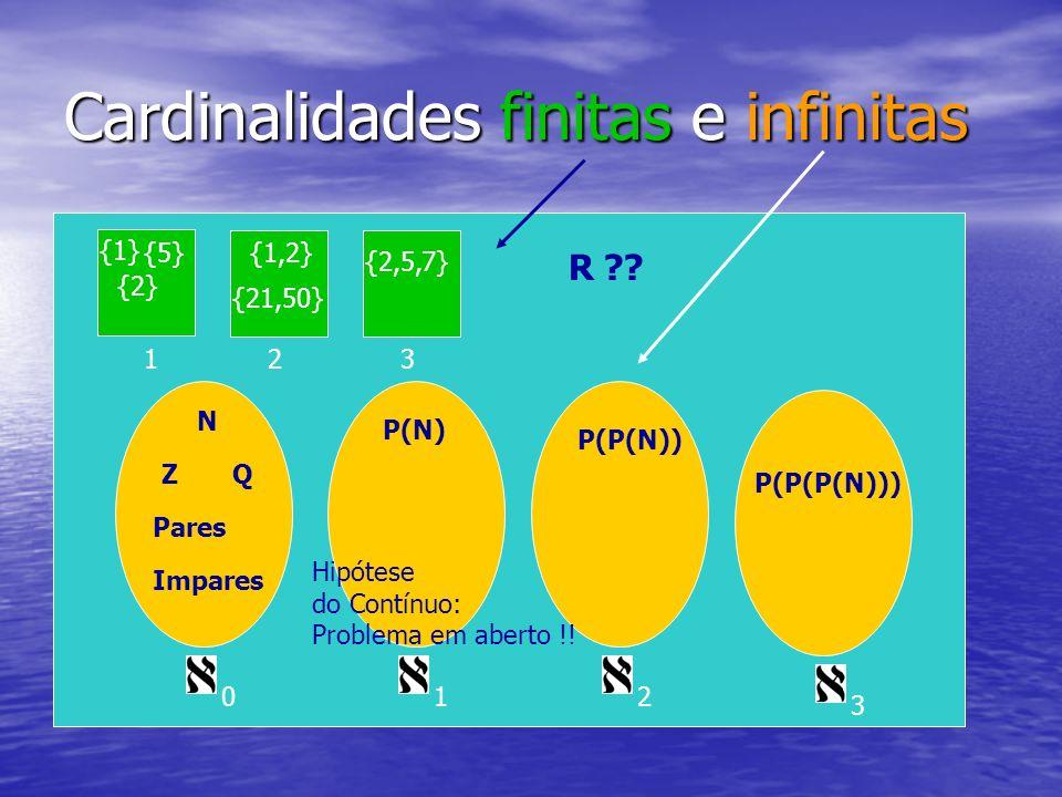 Cardinalidades finitas e infinitas N ZQ Pares Impares 0 P(N) P(P(N)) P(P(P(N))) 12 3 123 {1} {2} {5}{1,2} {21,50} {2,5,7} R ?? Hipótese do Contínuo: P