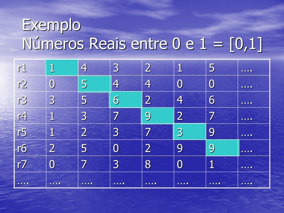 Exemplo Números Reais entre 0 e 1 = [0,1] r1143215…. r2054400…. r3356246…. r4137927…. r5123739…. r6250299…. r7073801…. ….….….….….….….….