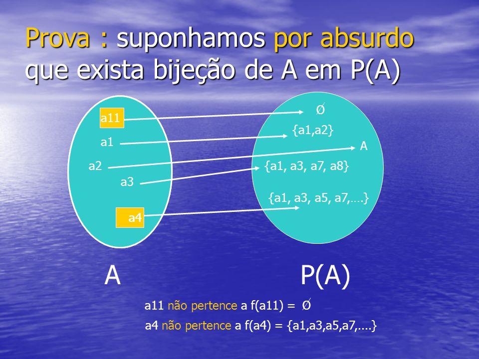 Prova : suponhamos por absurdo que exista bijeção de A em P(A) AP(A) a1 a2 a3 {a1,a2} {a1, a3, a7, a8} {a1, a3, a5, a7,….} O A a11 a4 a11 a4 a11 não p