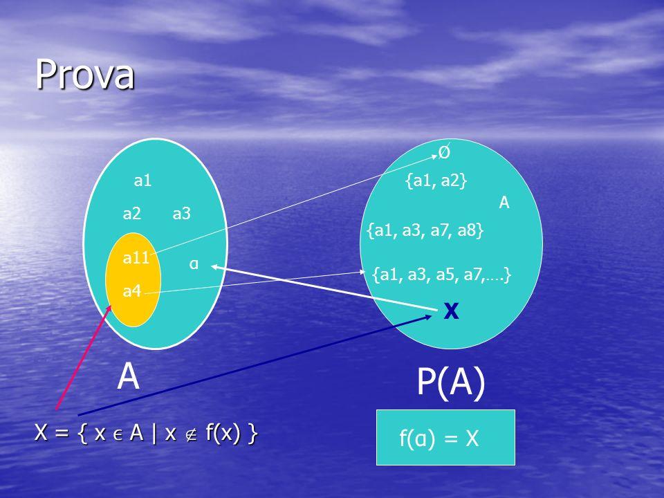 Prova A P(A) a1 a2a3 {a1, a2} {a1, a3, a7, a8} {a1, a3, a5, a7,….} X f(α) = X O A a11 a4 X = { x A | x f(x) } X α