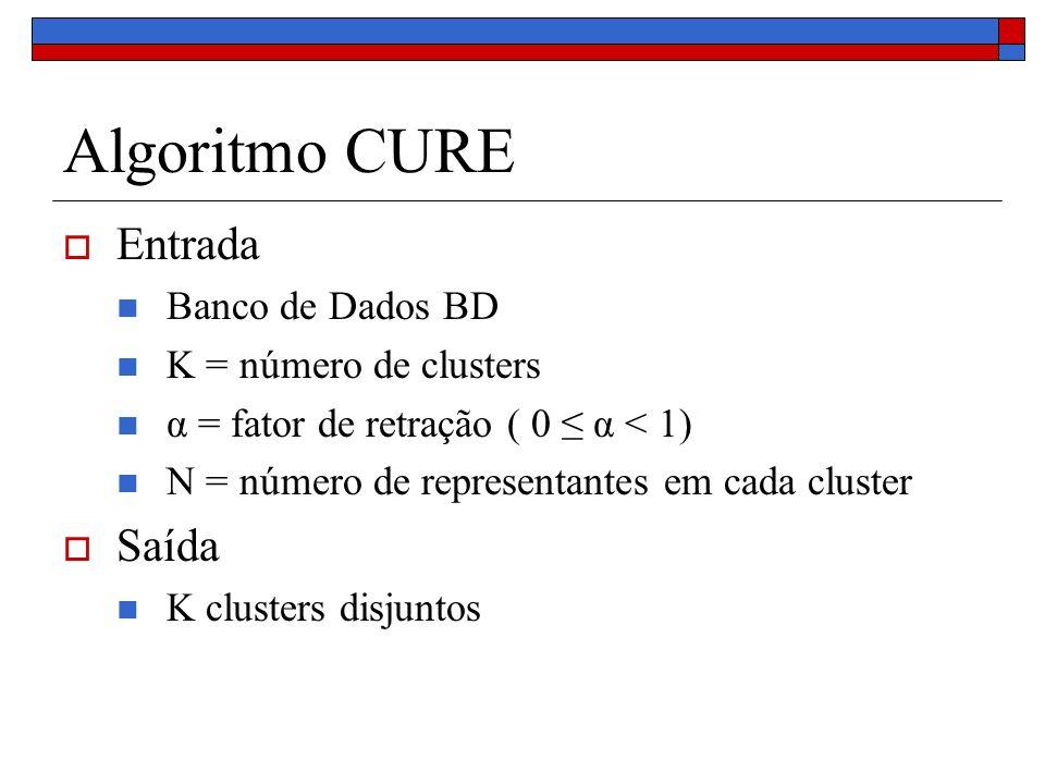 Algoritmo CURE Entrada Banco de Dados BD K = número de clusters α = fator de retração ( 0 α < 1) N = número de representantes em cada cluster Saída K