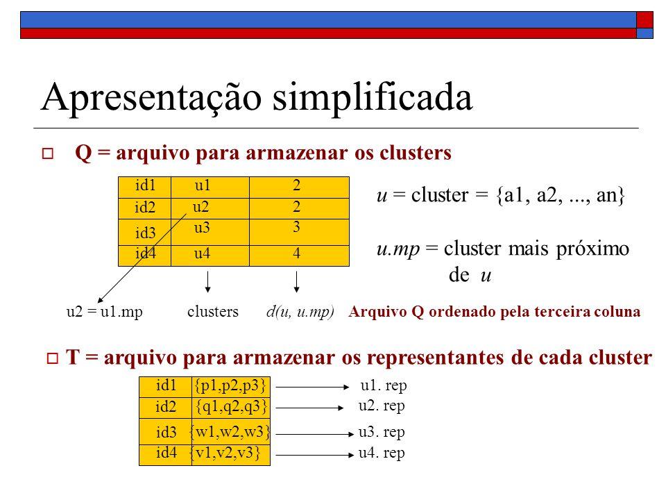 Apresentação simplificada Q = arquivo para armazenar os clusters u = cluster = {a1, a2,..., an} u.mp = cluster mais próximo de u id1 id2 id3 id4 u1 u2